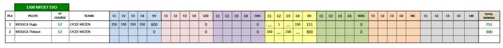 M CLASSEMENT MITJET - 13 MITJET SP-02