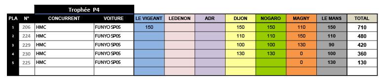 P1 CLASSEMENT PROTO - PROTO-02